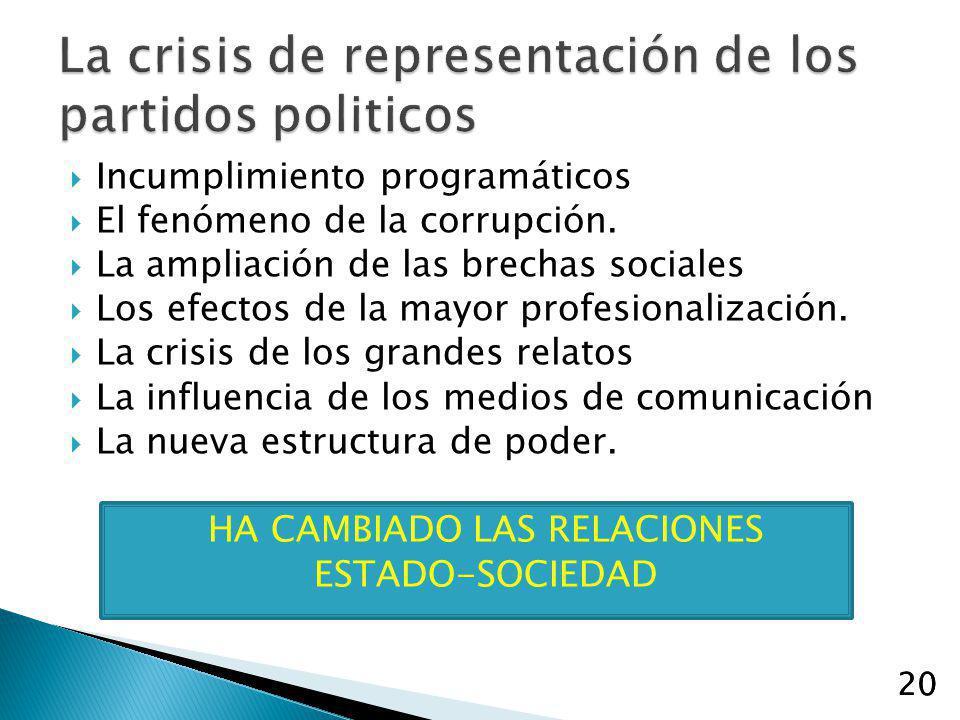 La crisis de representación de los partidos politicos