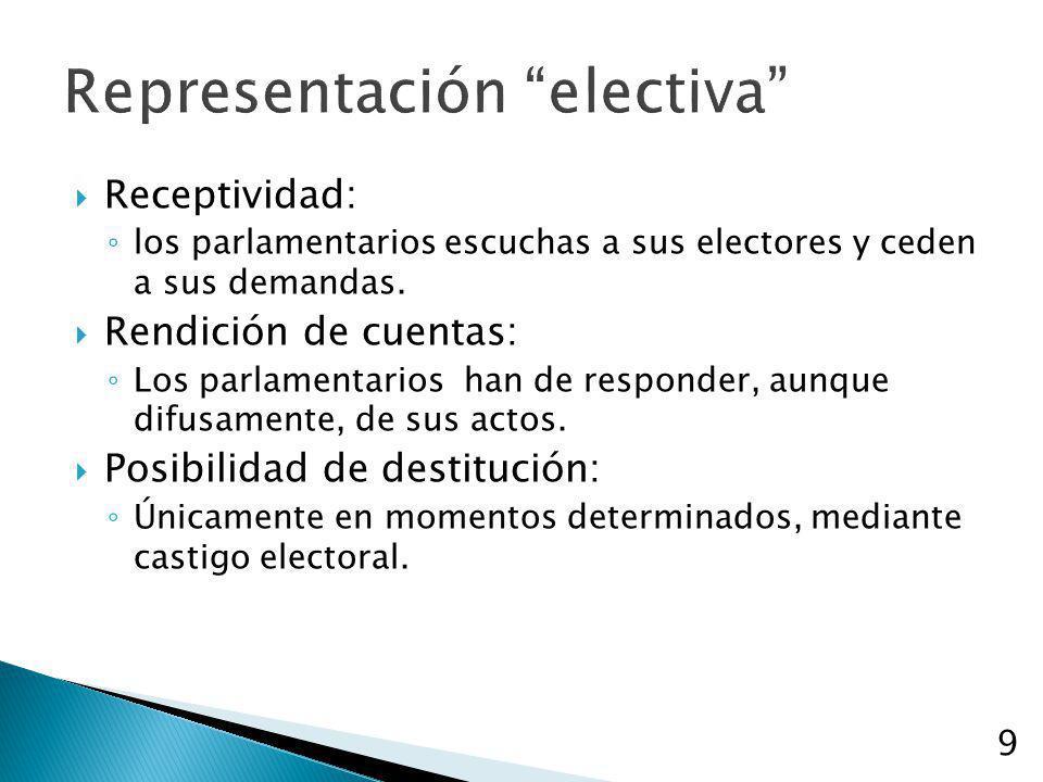 Representación electiva