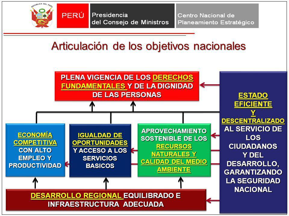 Articulación de los objetivos nacionales