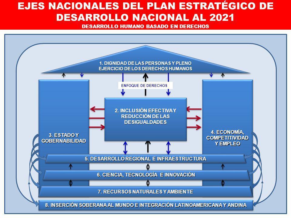 EJES NACIONALES DEL PLAN ESTRATÉGICO DE DESARROLLO NACIONAL AL 2021 DESARROLLO HUMANO BASADO EN DERECHOS