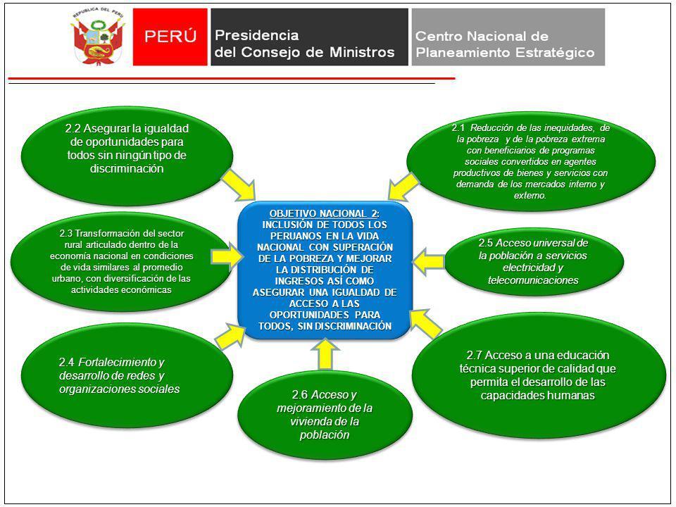 2.6 Acceso y mejoramiento de la vivienda de la población