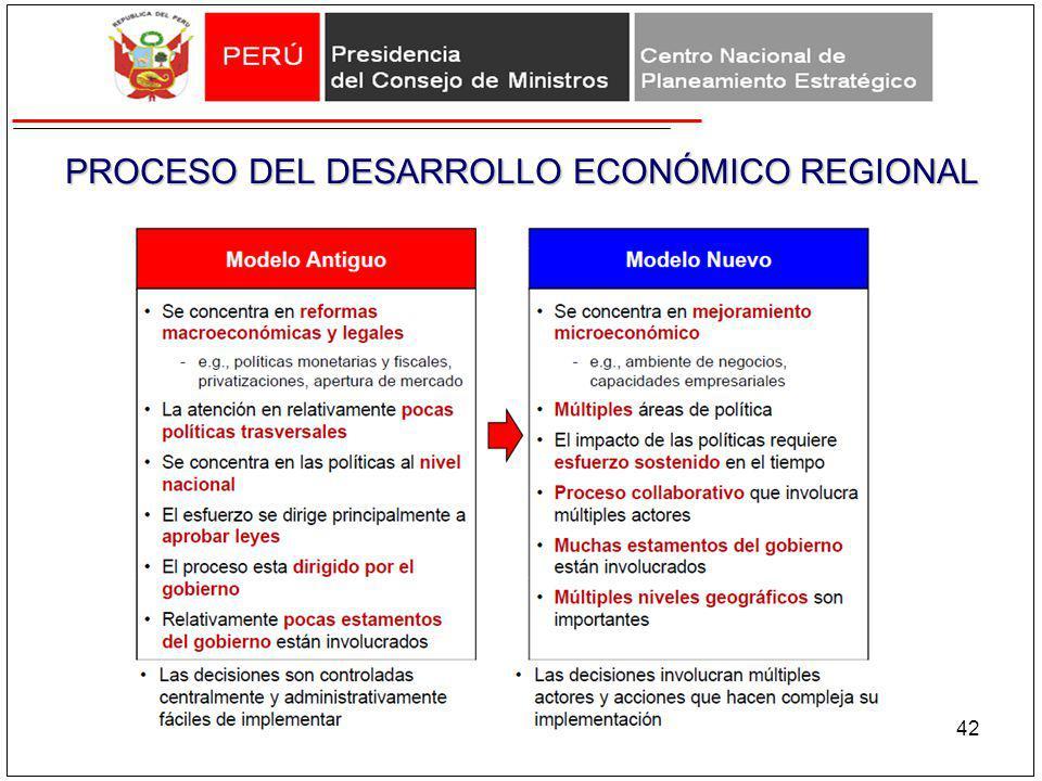 PROCESO DEL DESARROLLO ECONÓMICO REGIONAL