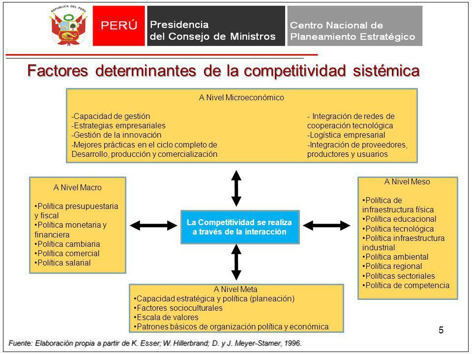 Factores determinantes de la competitividad sistémica