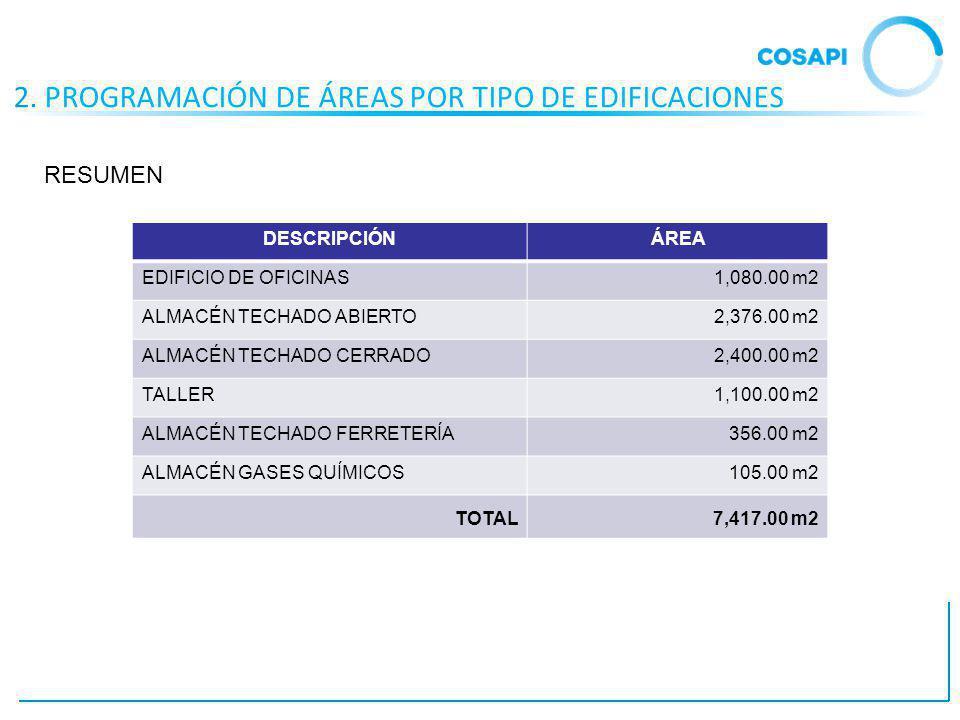 2. PROGRAMACIÓN DE ÁREAS POR TIPO DE EDIFICACIONES