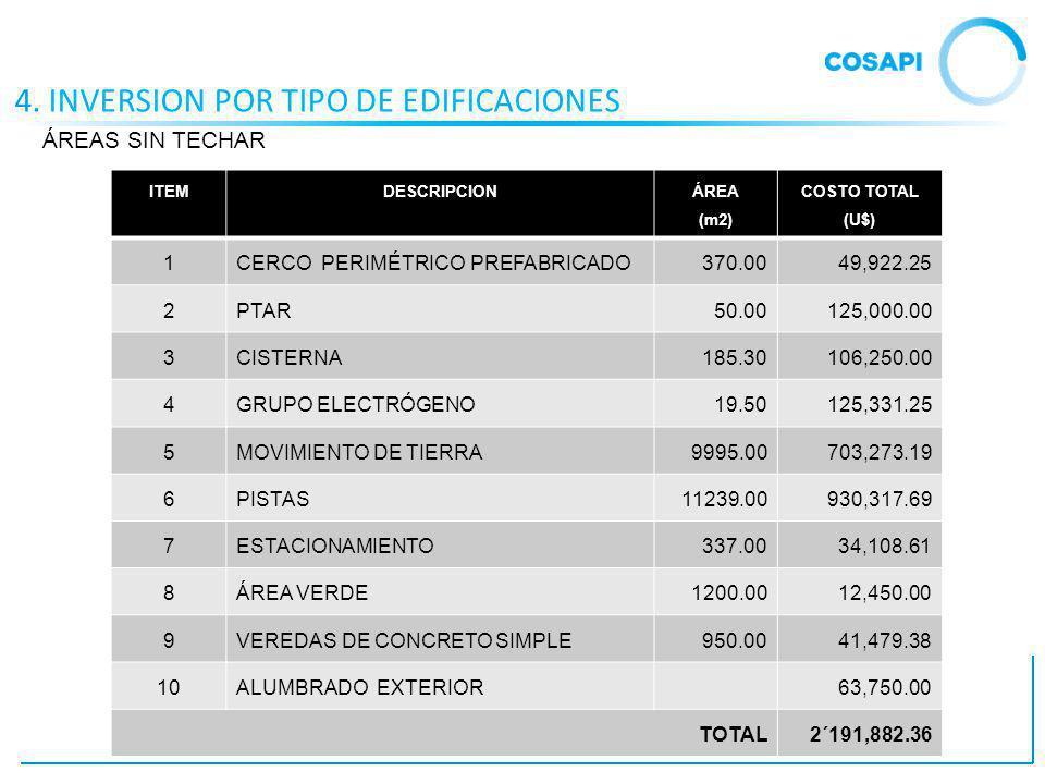 4. INVERSION POR TIPO DE EDIFICACIONES