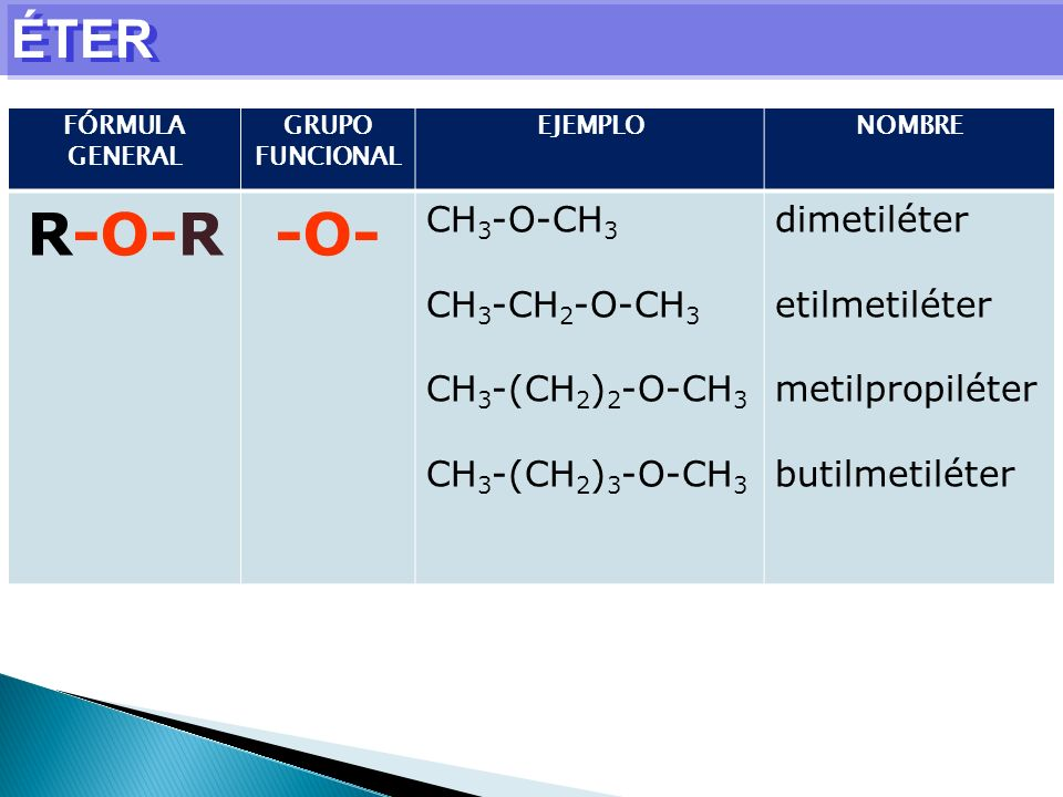 R-O-R -O- ÉTER CH3-O-CH3 CH3-CH2-O-CH3 CH3-(CH2)2-O-CH3