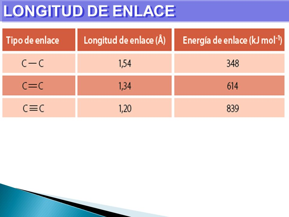 LONGITUD DE ENLACE