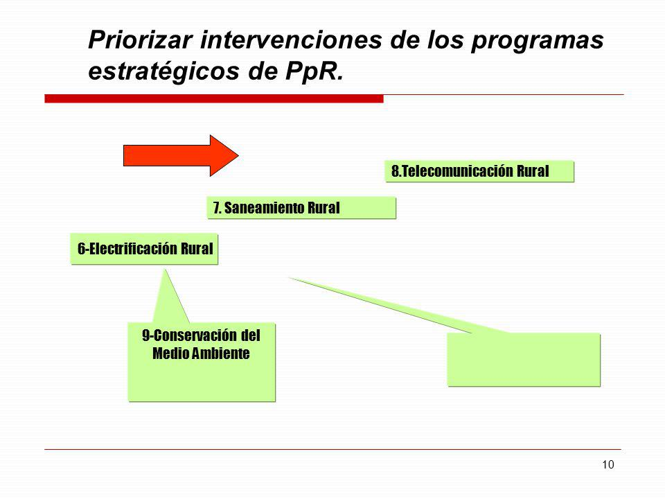 Priorizar intervenciones de los programas estratégicos de PpR.
