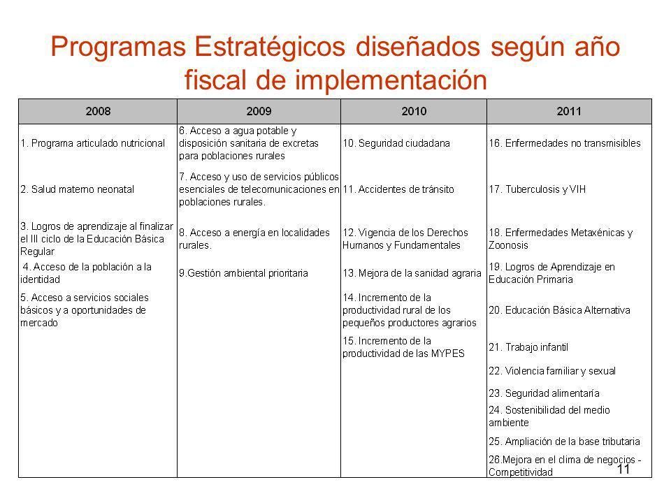 Programas Estratégicos diseñados según año fiscal de implementación