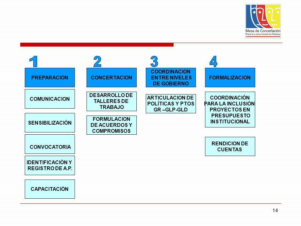1 2 3 4 PREPARACION CONCERTACION COORDINACION ENTRE NIVELES