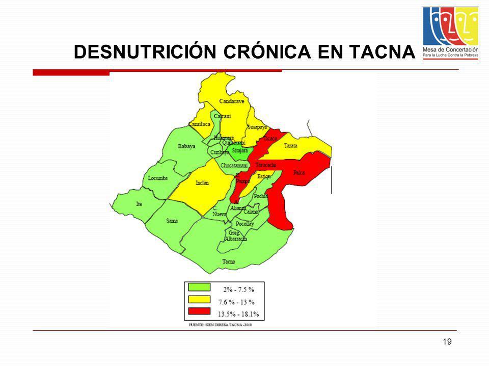 DESNUTRICIÓN CRÓNICA EN TACNA