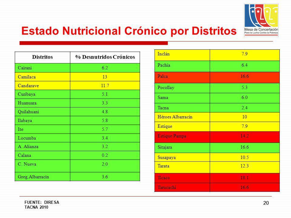 Estado Nutricional Crónico por Distritos