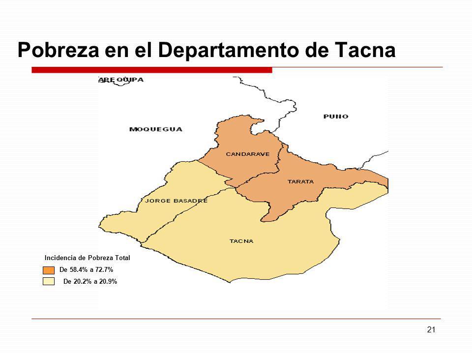 Pobreza en el Departamento de Tacna