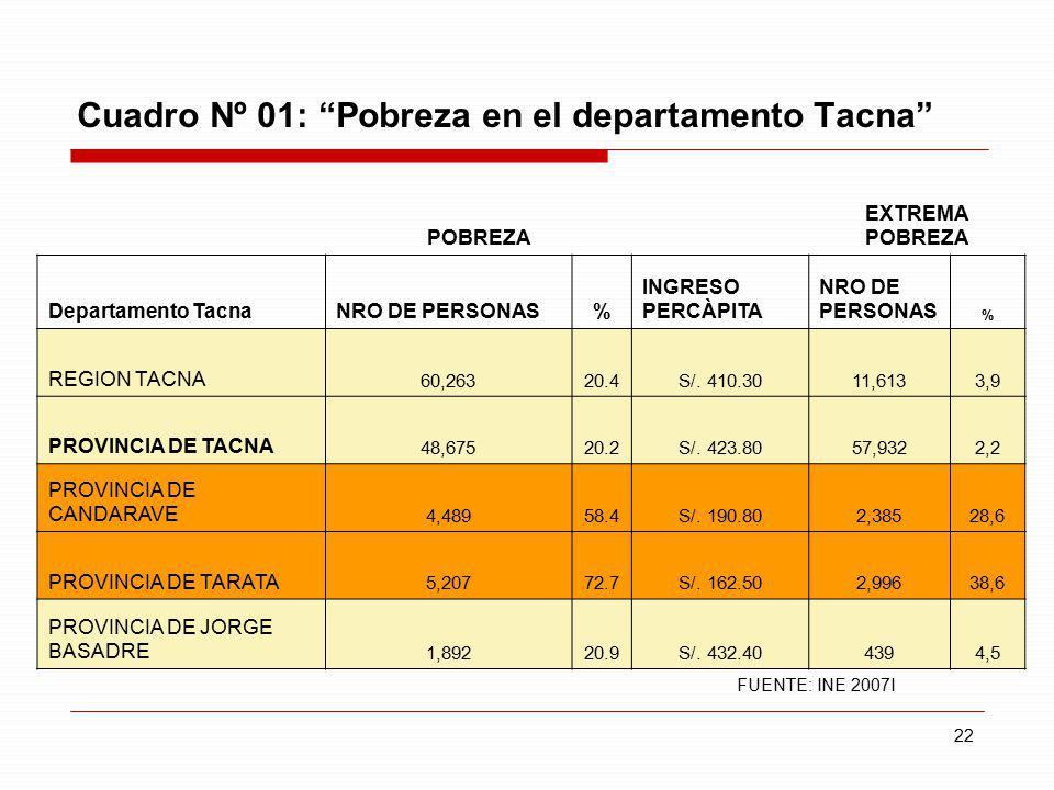 Cuadro Nº 01: Pobreza en el departamento Tacna