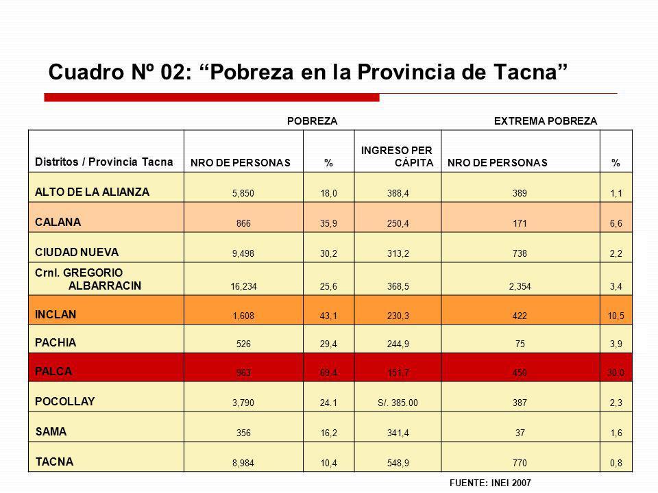 Cuadro Nº 02: Pobreza en la Provincia de Tacna