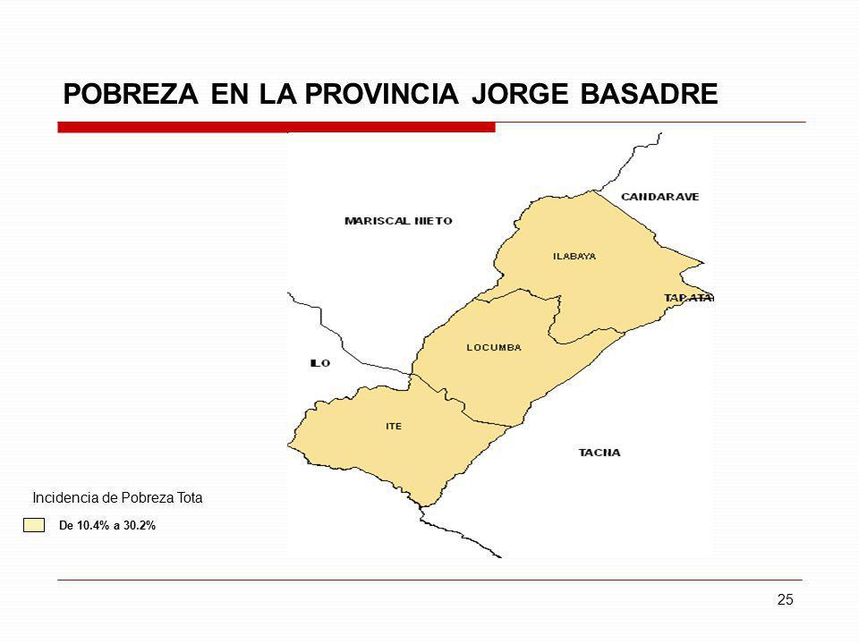 POBREZA EN LA PROVINCIA JORGE BASADRE