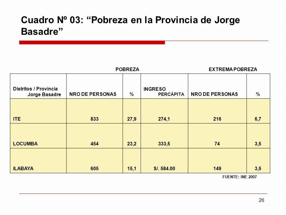 Cuadro Nº 03: Pobreza en la Provincia de Jorge Basadre