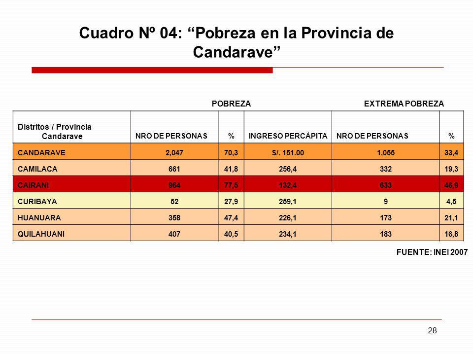 Cuadro Nº 04: Pobreza en la Provincia de Candarave