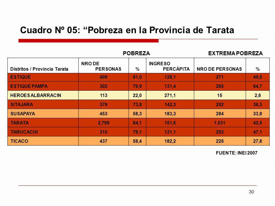 Cuadro Nº 05: Pobreza en la Provincia de Tarata
