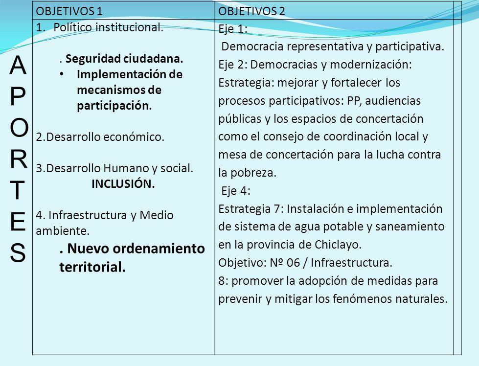 A P O R T E S . Nuevo ordenamiento territorial. OBJETIVOS 1