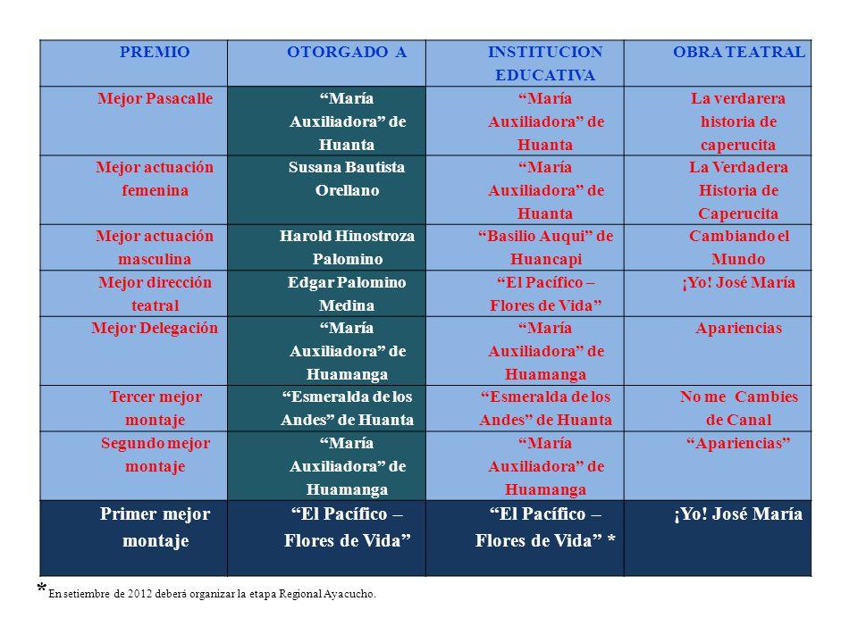 *En setiembre de 2012 deberá organizar la etapa Regional Ayacucho.