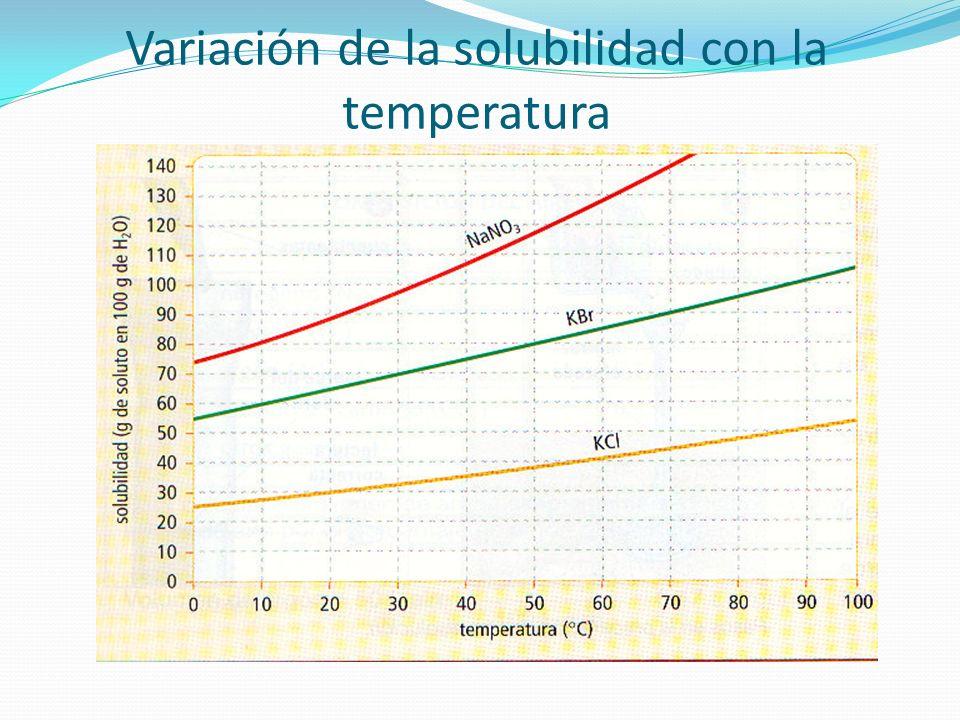 Variación de la solubilidad con la temperatura