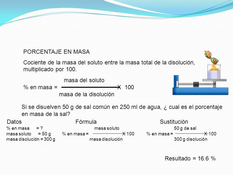 Datos Fórmula Sustitución
