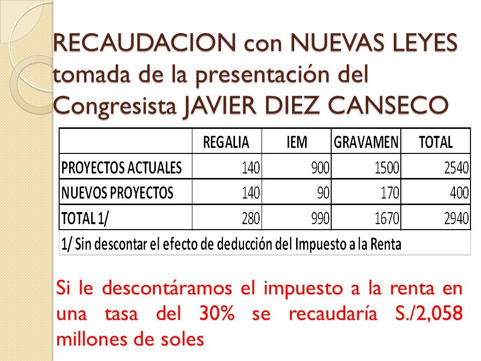 RECAUDACION con NUEVAS LEYES tomada de la presentación del Congresista JAVIER DIEZ CANSECO