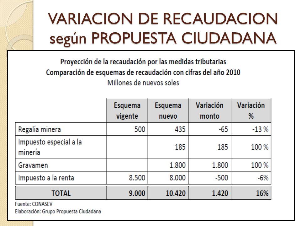 VARIACION DE RECAUDACION según PROPUESTA CIUDADANA