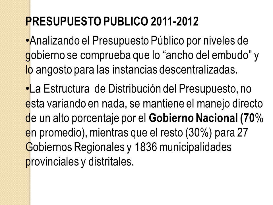 PRESUPUESTO PUBLICO 2011-2012