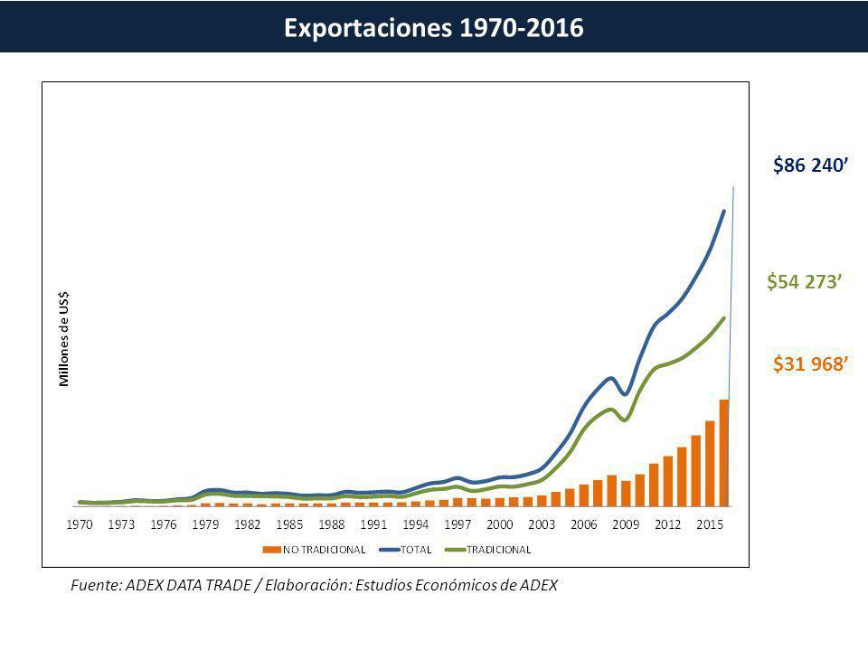 Exportaciones 1970-2016 $86 240' $54 273' $31 968'