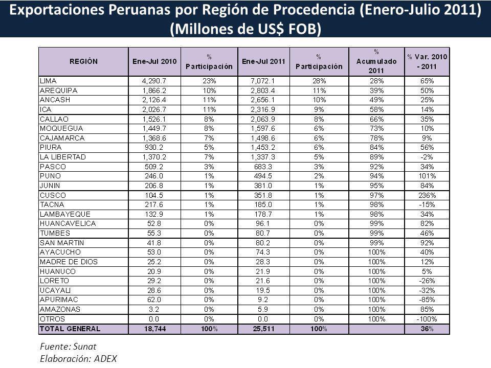 Exportaciones Peruanas por Región de Procedencia (Enero-Julio 2011)