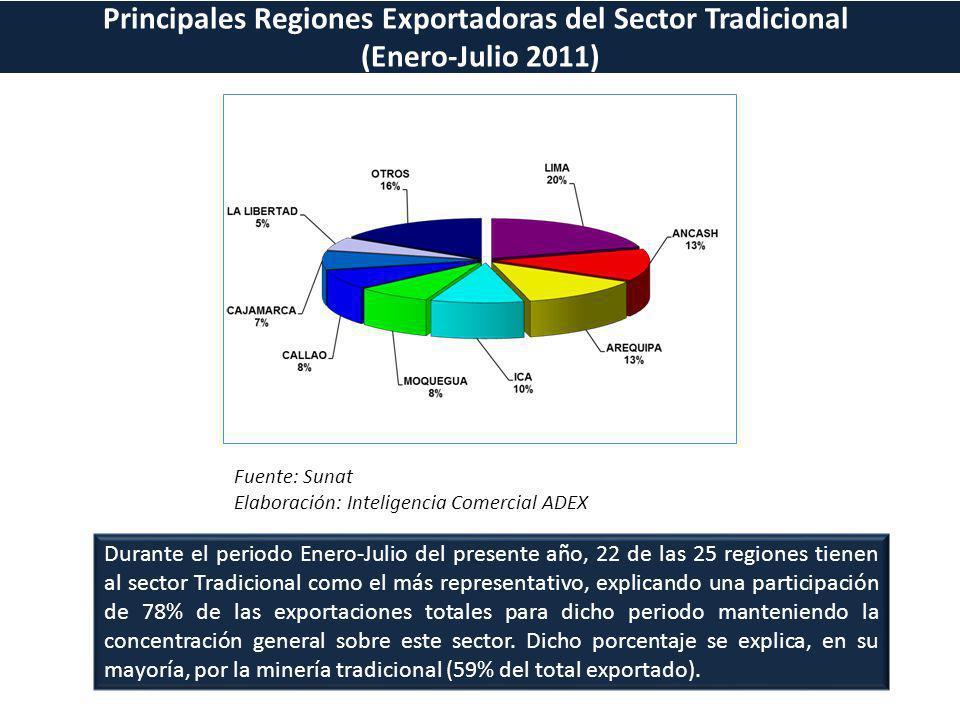 Principales Regiones Exportadoras del Sector Tradicional
