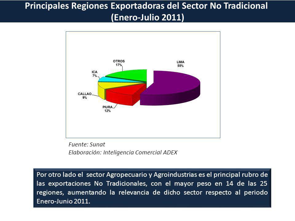 Principales Regiones Exportadoras del Sector No Tradicional