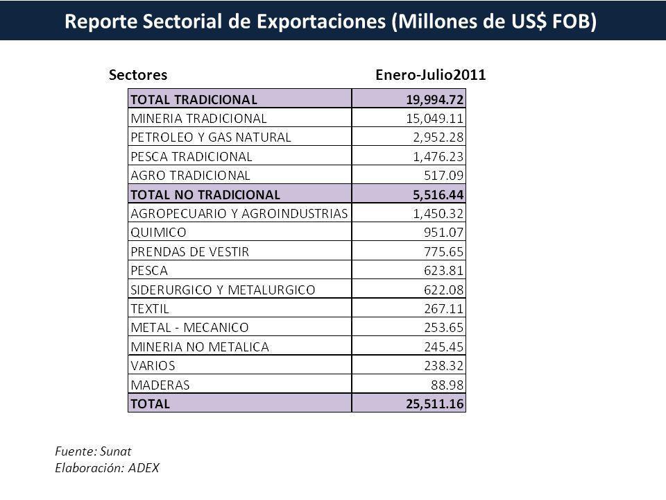 Reporte Sectorial de Exportaciones (Millones de US$ FOB)
