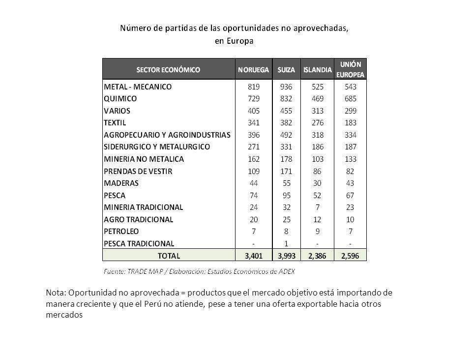 Nota: Oportunidad no aprovechada = productos que el mercado objetivo está importando de manera creciente y que el Perú no atiende, pese a tener una oferta exportable hacia otros mercados