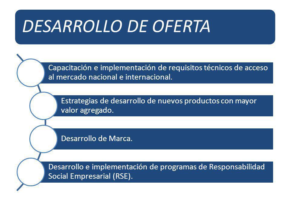 DESARROLLO DE OFERTA Capacitación e implementación de requisitos técnicos de acceso al mercado nacional e internacional.