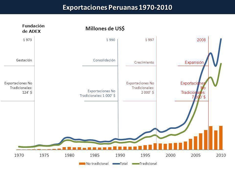 Exportaciones Peruanas 1970-2010