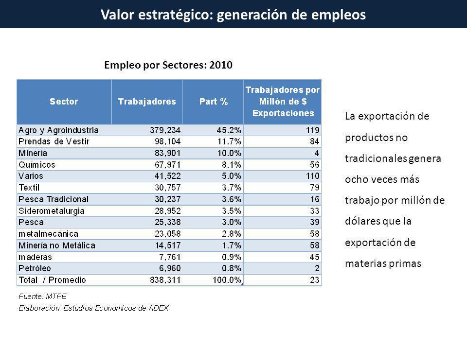 Valor estratégico: generación de empleos