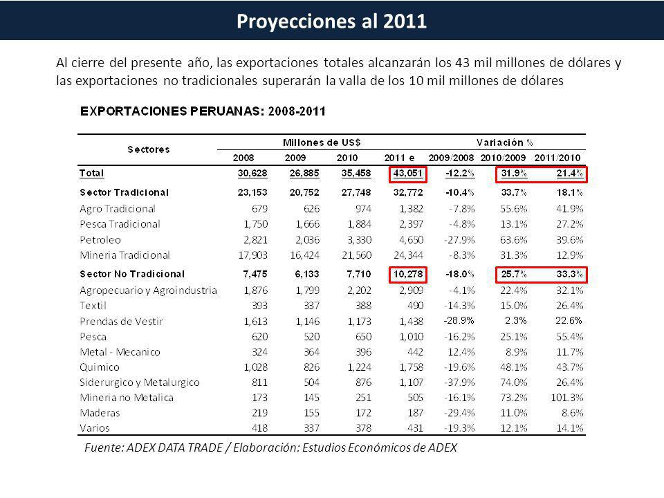Proyecciones al 2011