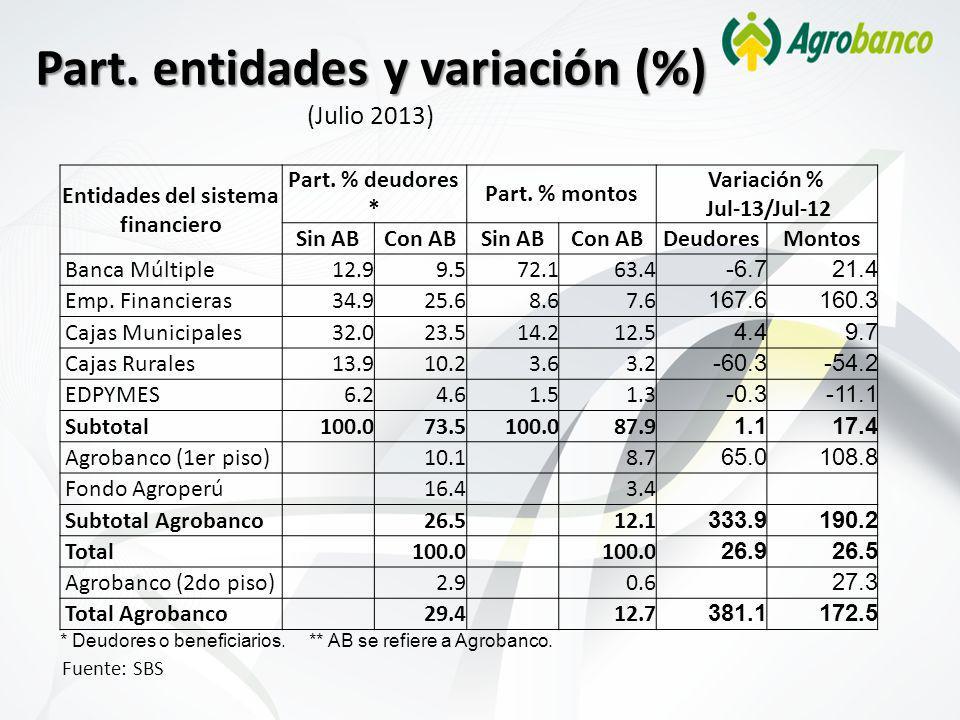 Part. entidades y variación (%) (Julio 2013)