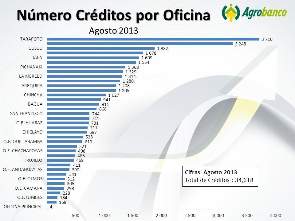 Número Créditos por Oficina Agosto 2013