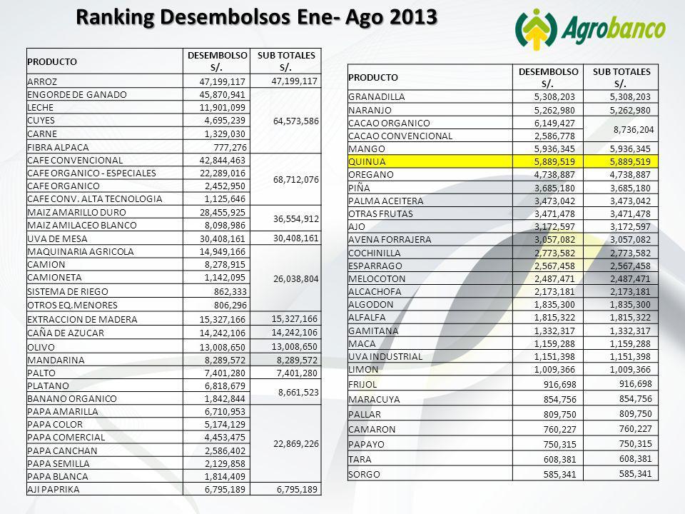 Ranking Desembolsos Ene- Ago 2013