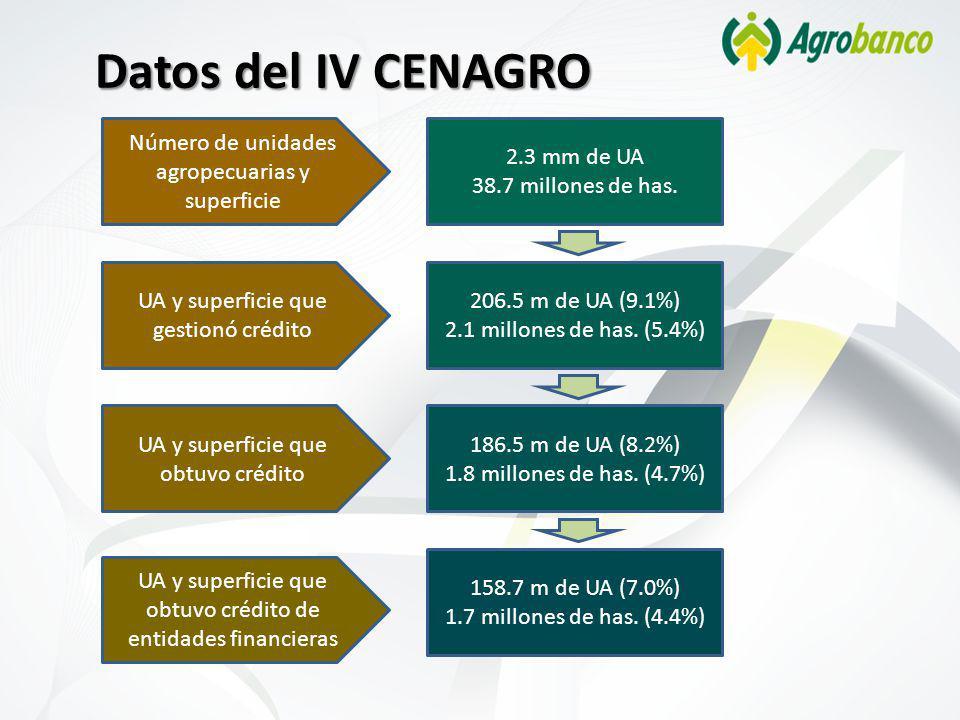 Datos del IV CENAGRO Número de unidades agropecuarias y superficie