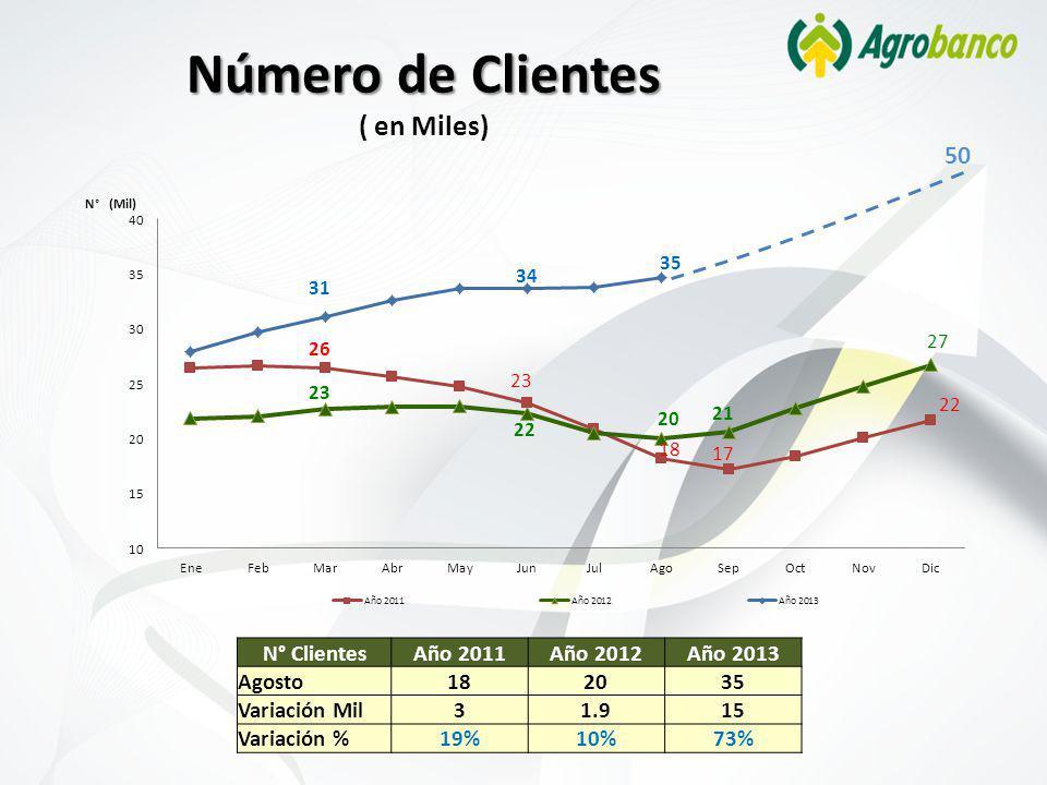 Número de Clientes ( en Miles)