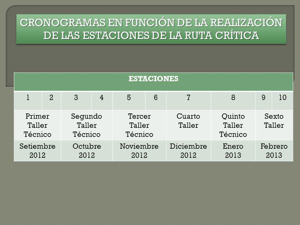 CRONOGRAMAS EN FUNCIÓN DE LA REALIZACIÓN DE LAS ESTACIONES DE LA RUTA CRÍTICA