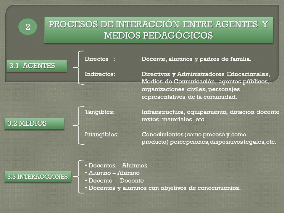 PROCESOS DE INTERACCIÓN ENTRE AGENTES Y MEDIOS PEDAGÓGICOS