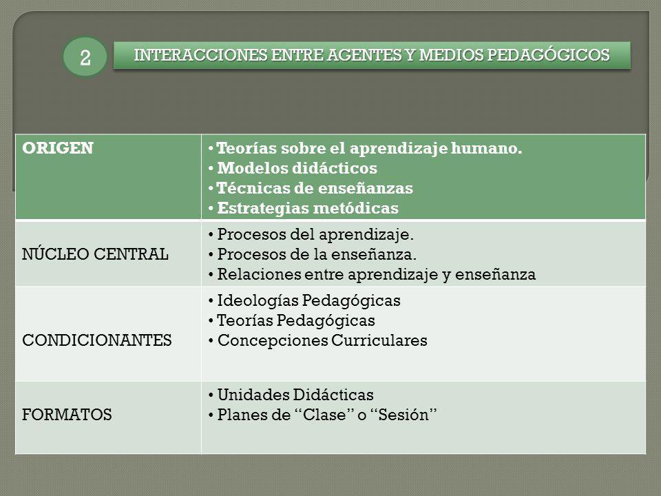 INTERACCIONES ENTRE AGENTES Y MEDIOS PEDAGÓGICOS
