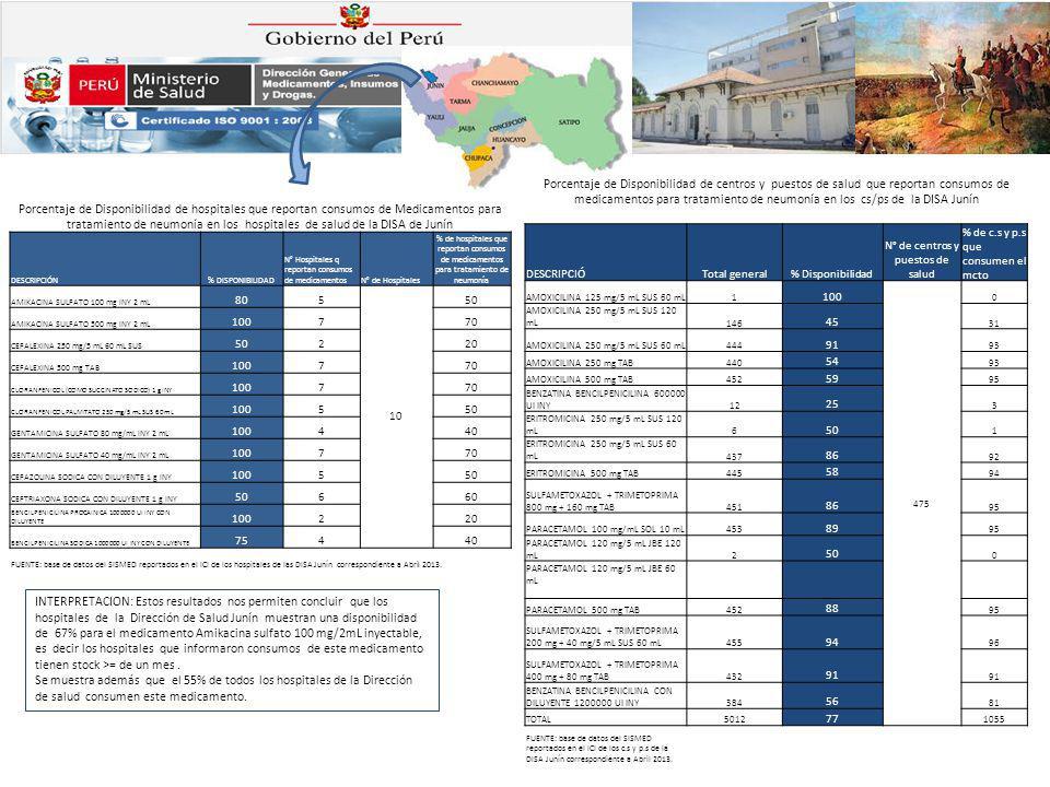 N° de centros y puestos de salud