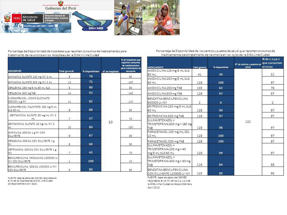 Porcentaje de Disponibilidad de hospitales que reportan consumos de medicamentos para tratamiento de neumonía en los Hospitales de la DISA V Lima Ciudad